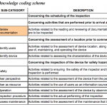 01 Strategic knowledge coding scheme