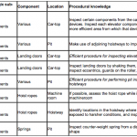 03 Example of knowledge categorization