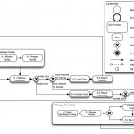 03 Process flow
