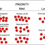06 Concept prioritation