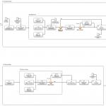 01 FTE user flow